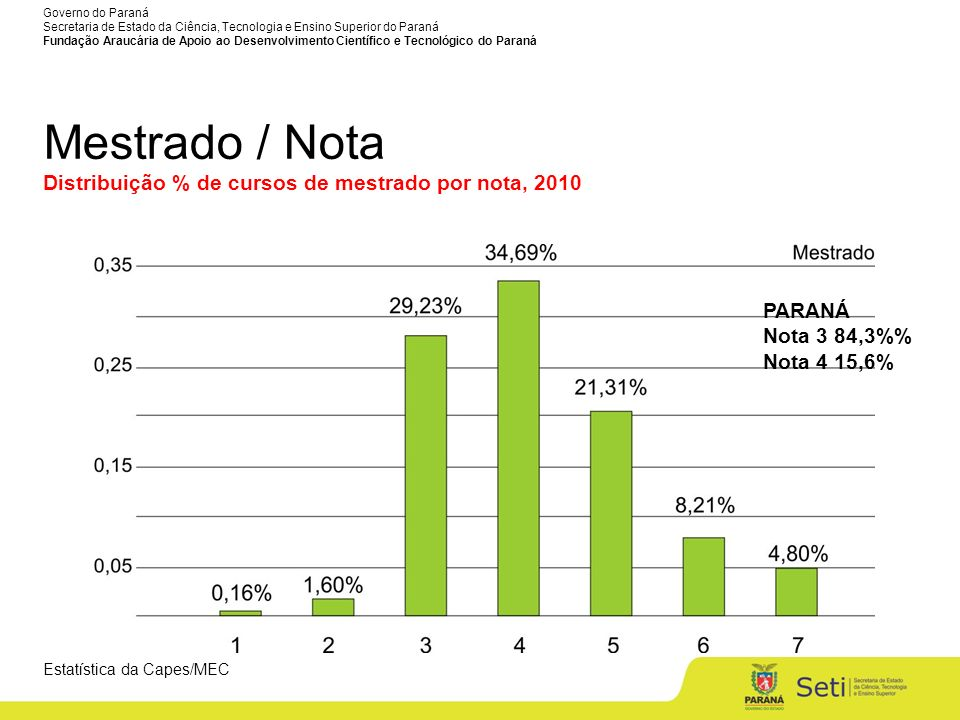 Mestrado / Nota Distribuição % de cursos de mestrado por nota, 2010