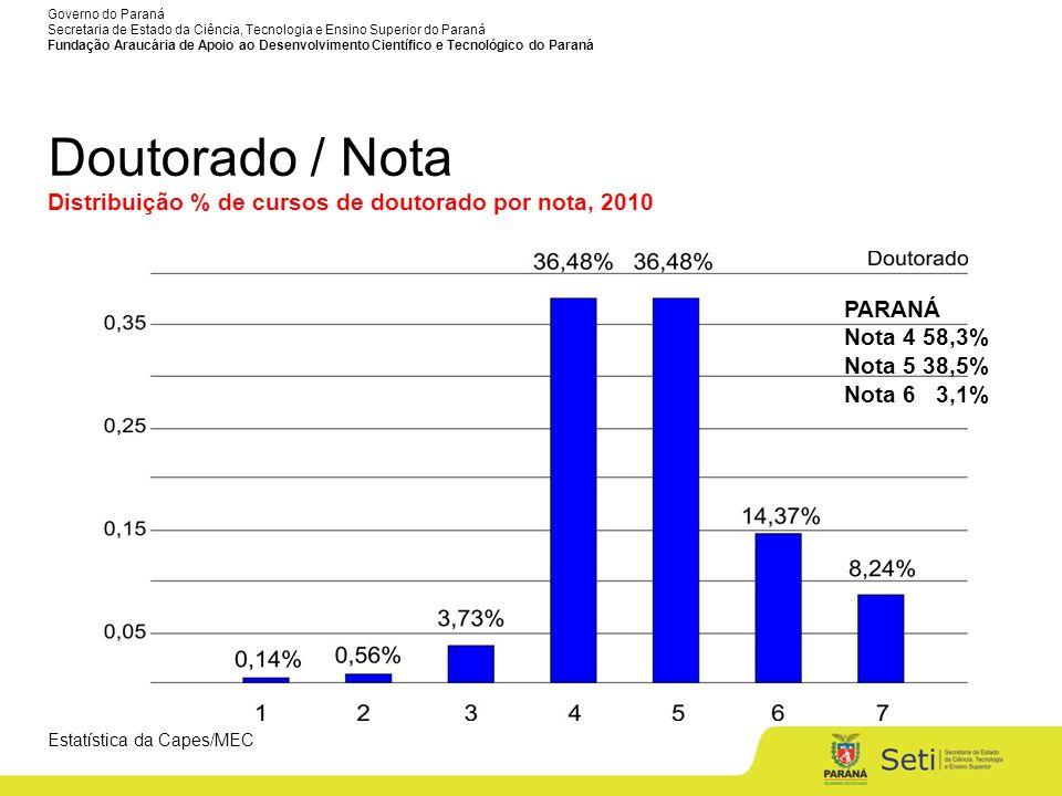 Doutorado / Nota Distribuição % de cursos de doutorado por nota, 2010