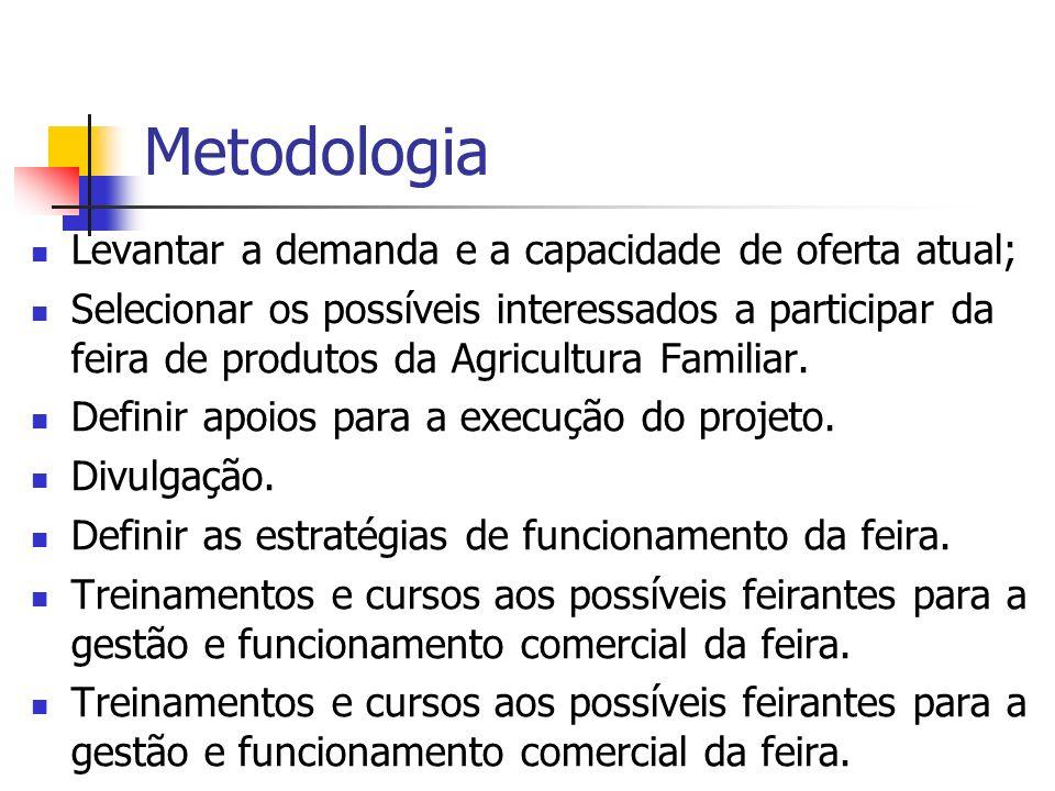Metodologia Levantar a demanda e a capacidade de oferta atual;