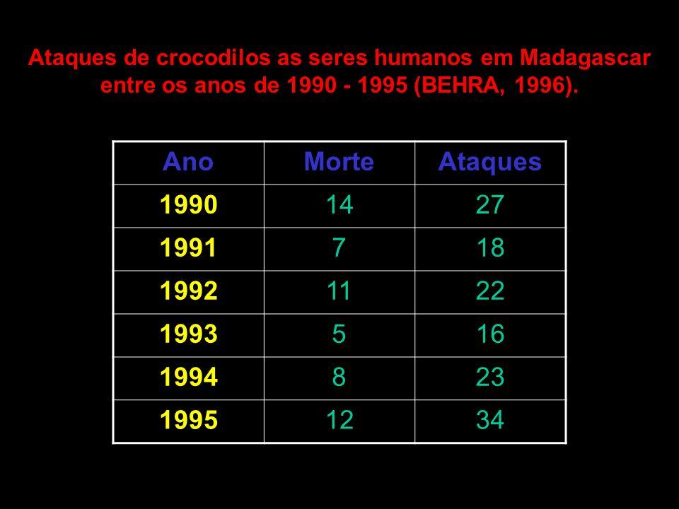 Ataques de crocodilos as seres humanos em Madagascar entre os anos de 1990 - 1995 (BEHRA, 1996).