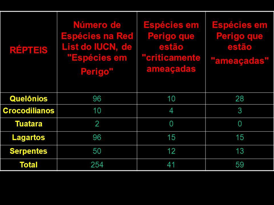Número de Espécies na Red List do IUCN, de Espécies em Perigo