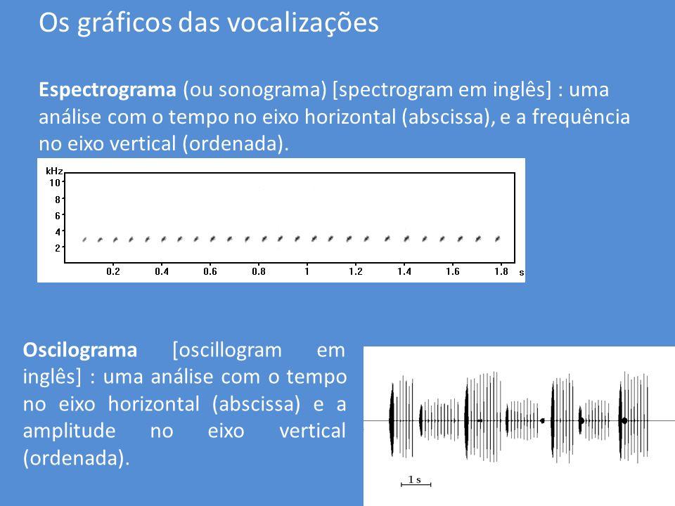 Os gráficos das vocalizações