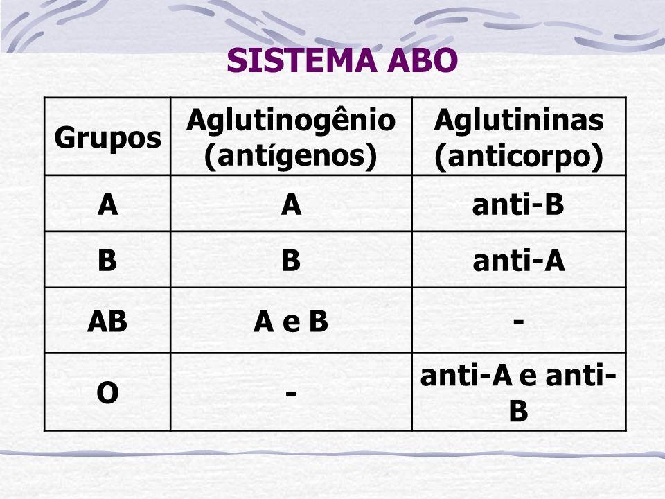 Aglutinogênio (antígenos) Aglutininas (anticorpo)