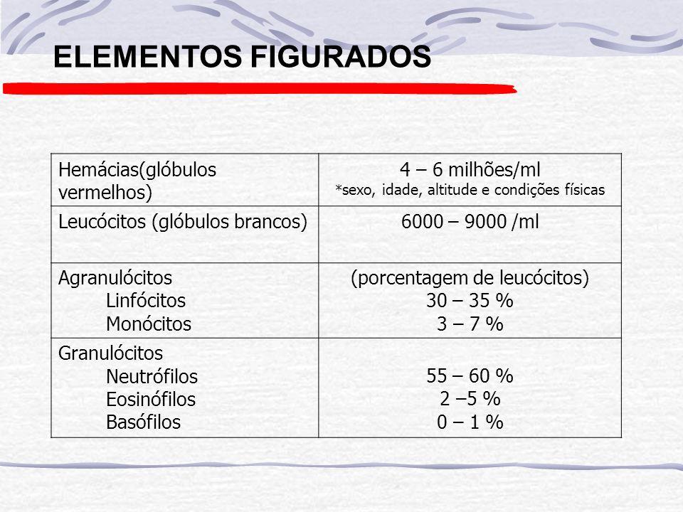 ELEMENTOS FIGURADOS Hemácias(glóbulos vermelhos) 4 – 6 milhões/ml