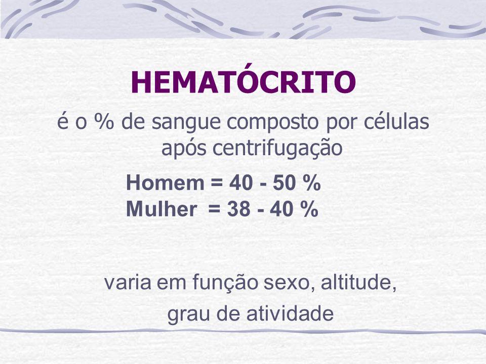 HEMATÓCRITO é o % de sangue composto por células após centrifugação