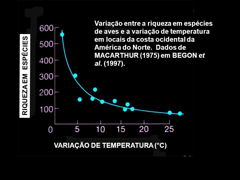 Variação entre a riqueza em espécies de aves e a variação de temperatura em locais da costa ocidental da América do Norte. Dados de MACARTHUR (1975) em BEGON et al. (1997).