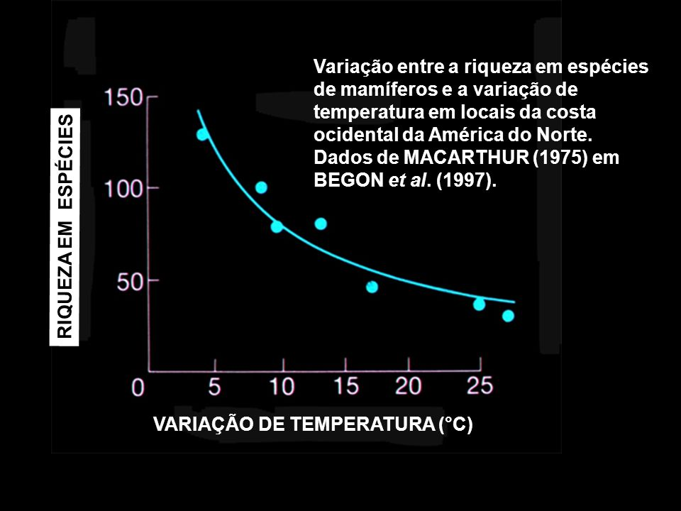 Variação entre a riqueza em espécies de mamíferos e a variação de temperatura em locais da costa ocidental da América do Norte. Dados de MACARTHUR (1975) em BEGON et al. (1997).