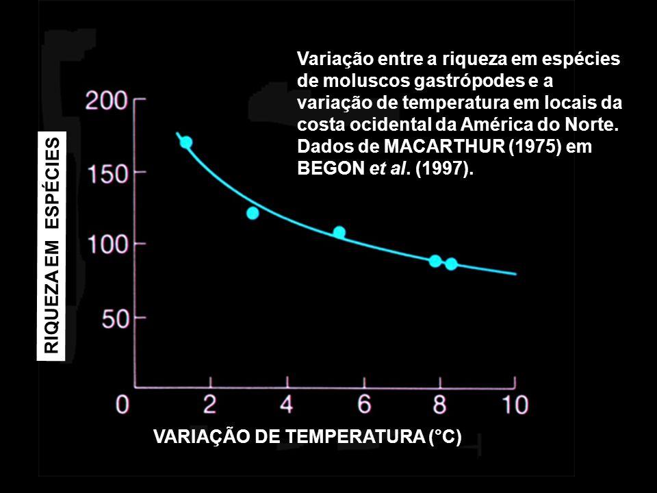 Variação entre a riqueza em espécies de moluscos gastrópodes e a variação de temperatura em locais da costa ocidental da América do Norte. Dados de MACARTHUR (1975) em BEGON et al. (1997).