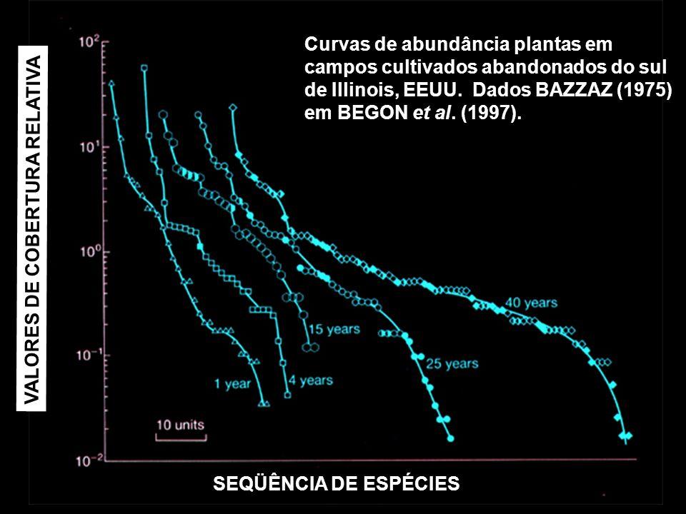 Curvas de abundância plantas em campos cultivados abandonados do sul de Illinois, EEUU. Dados BAZZAZ (1975) em BEGON et al. (1997).