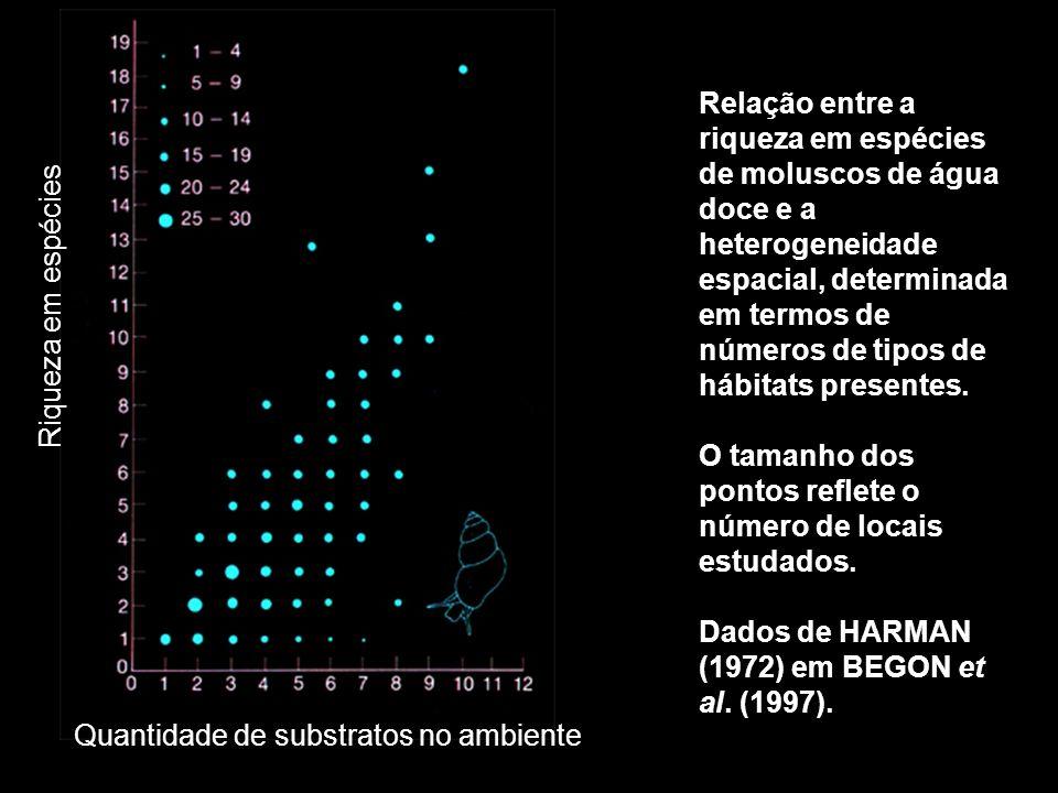 Relação entre a riqueza em espécies de moluscos de água doce e a heterogeneidade espacial, determinada em termos de números de tipos de hábitats presentes.