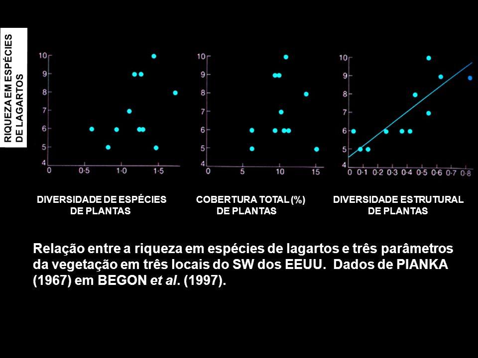 RIQUEZA EM ESPÉCIESDE LAGARTOS. DIVERSIDADE DE ESPÉCIES COBERTURA TOTAL (%) DIVERSIDADE ESTRUTURAL.