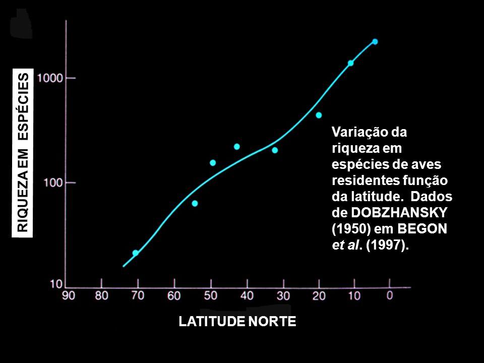 Variação da riqueza em espécies de aves residentes função da latitude