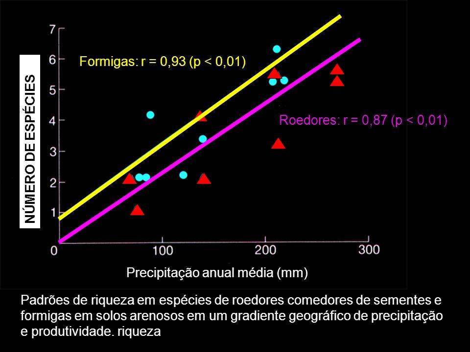 Número de espécies comuns NÚMERO DE ESPÉCIES