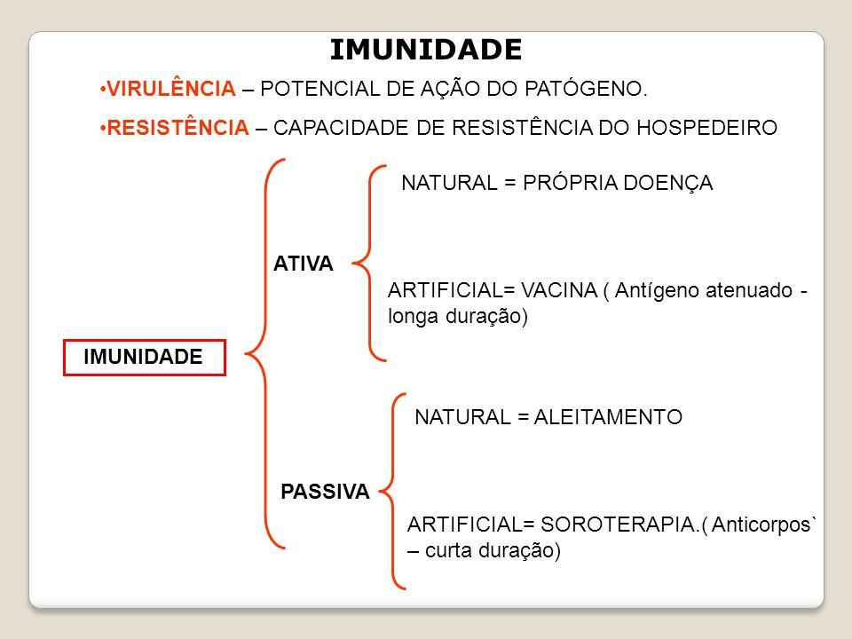 IMUNIDADE VIRULÊNCIA – POTENCIAL DE AÇÃO DO PATÓGENO.
