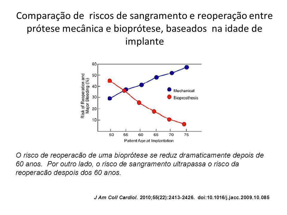 Comparação de riscos de sangramento e reoperação entre prótese mecânica e bioprótese, baseados na idade de implante