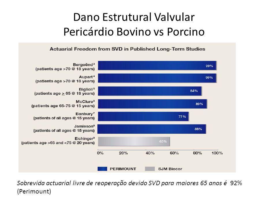 Dano Estrutural Valvular Pericárdio Bovino vs Porcino