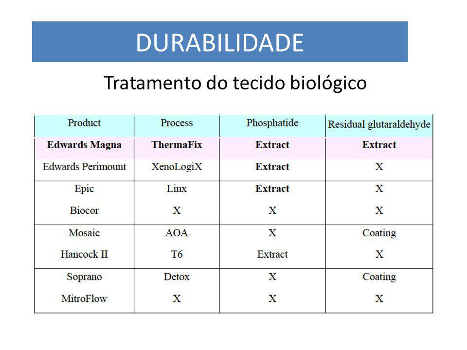 Tratamento do tecido biológico