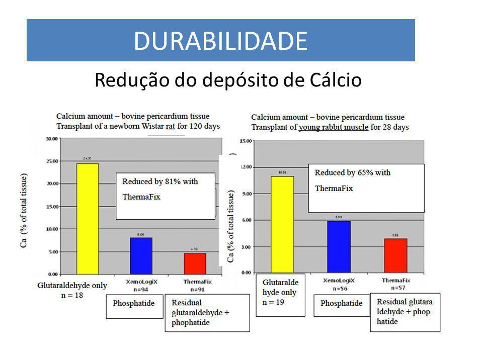 Redução do depósito de Cálcio