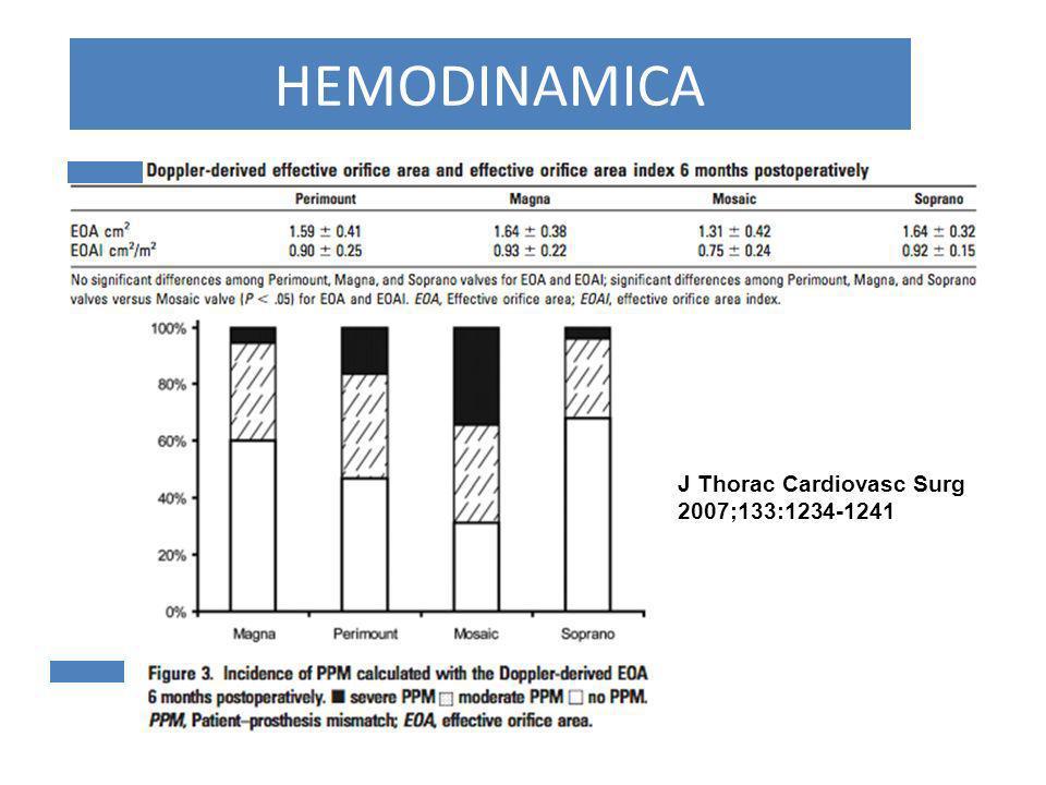 HEMODINAMICA J Thorac Cardiovasc Surg 2007;133:1234-1241