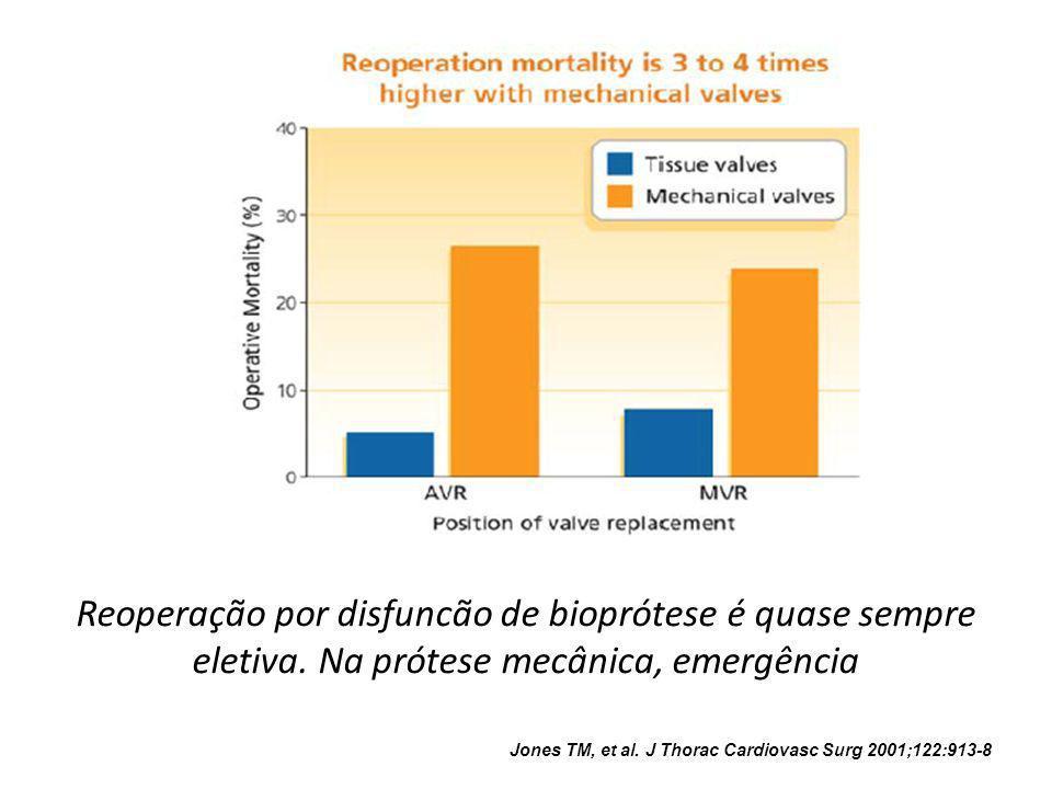 Reoperação por disfuncão de bioprótese é quase sempre eletiva