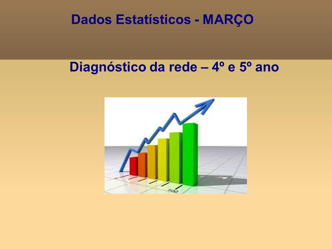 Dados Estatísticos - MARÇO Diagnóstico da rede – 4º e 5º ano