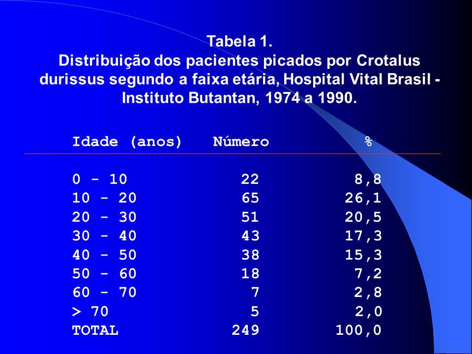 Tabela 1. Distribuição dos pacientes picados por Crotalus durissus segundo a faixa etária, Hospital Vital Brasil - Instituto Butantan, 1974 a 1990.