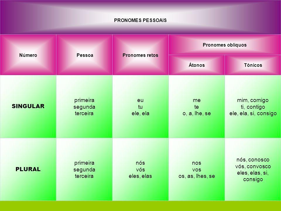 QUADRO COM TODAS AS FORMAS DO PRONOME PESSOAL: