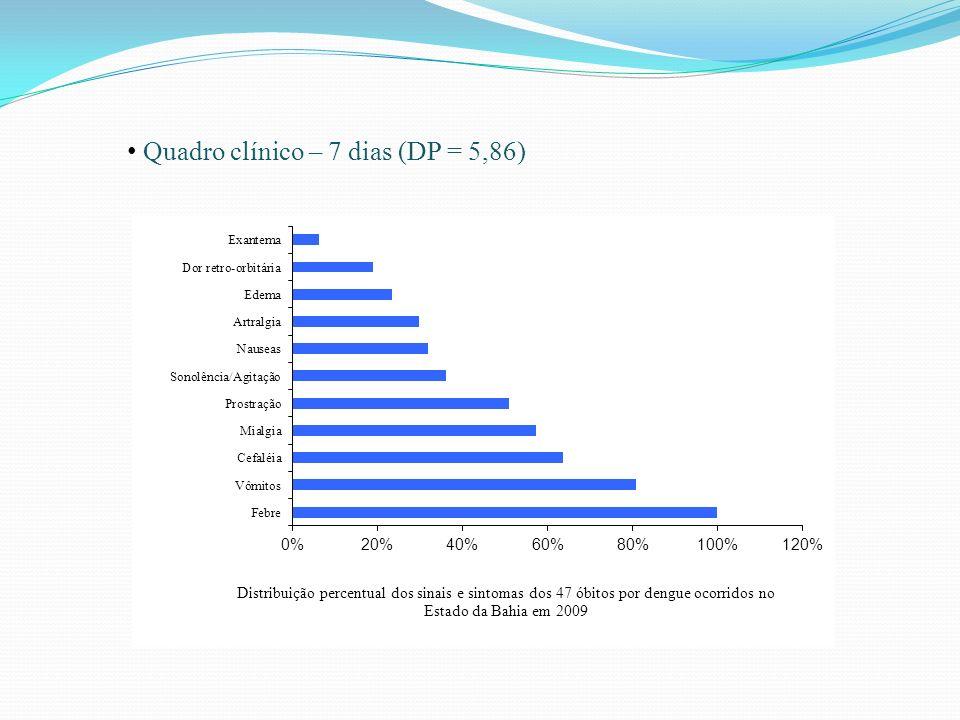 Quadro clínico – 7 dias (DP = 5,86)