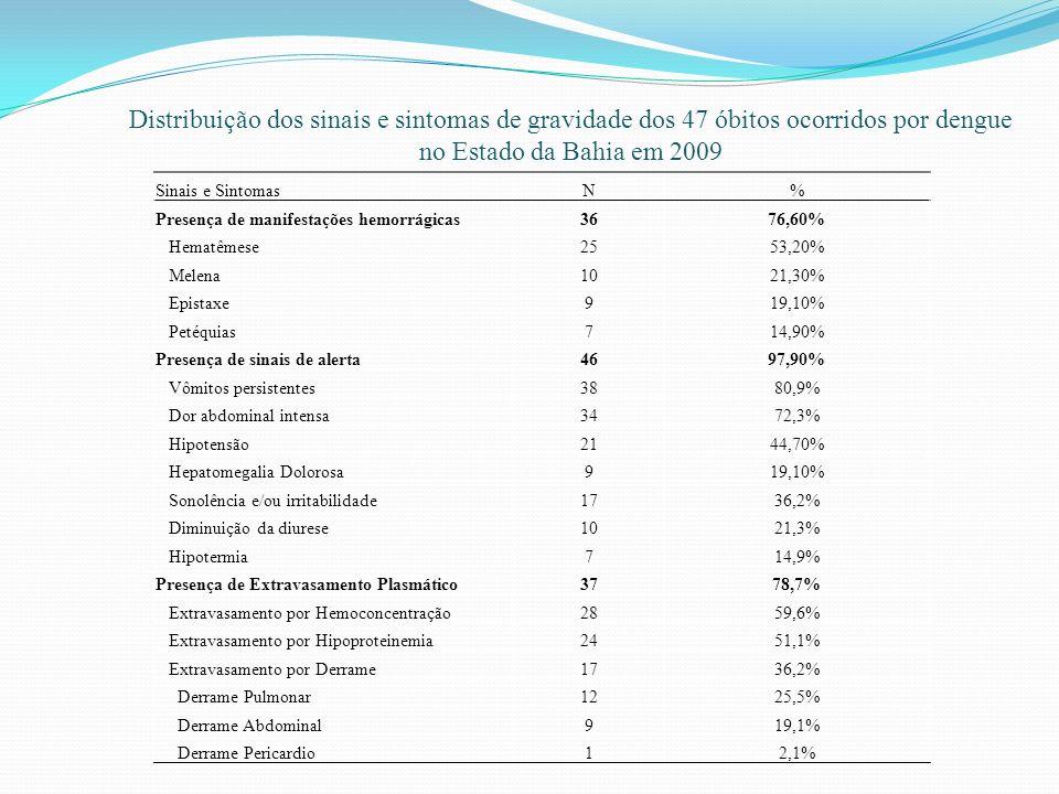 Distribuição dos sinais e sintomas de gravidade dos 47 óbitos ocorridos por dengue no Estado da Bahia em 2009