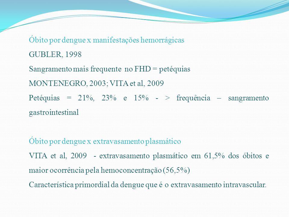 Óbito por dengue x manifestações hemorrágicas