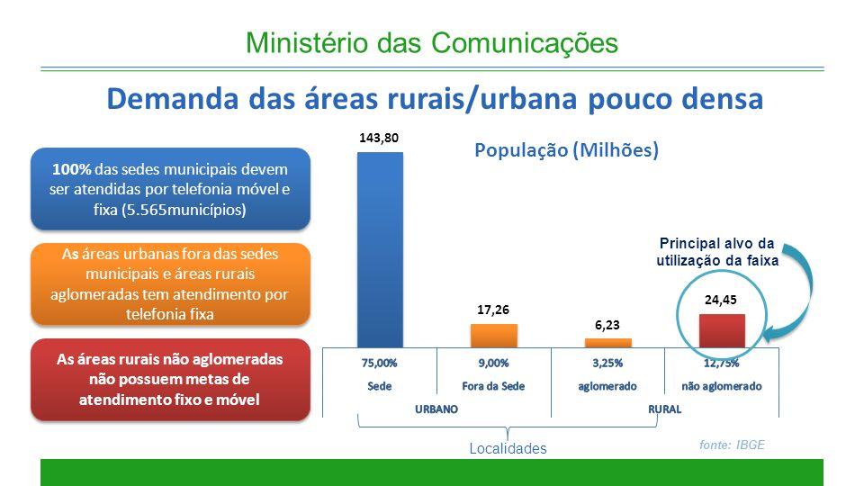 Demanda das áreas rurais/urbana pouco densa