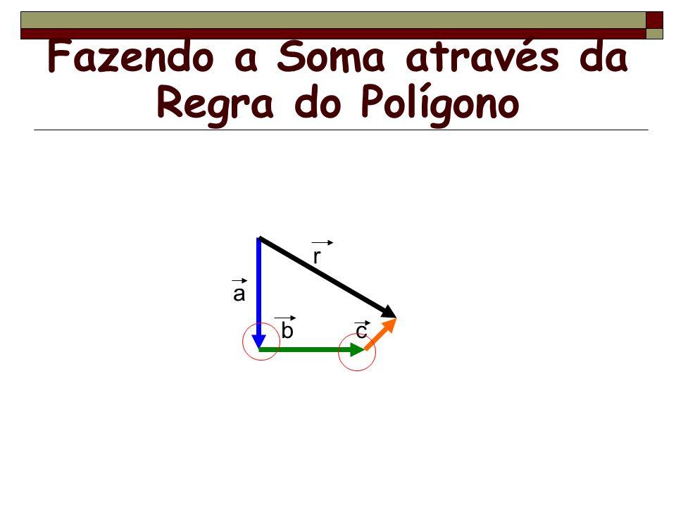 Fazendo a Soma através da Regra do Polígono