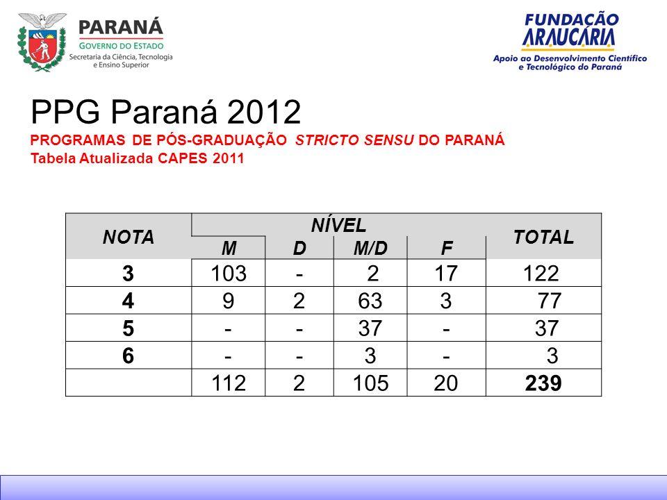 PPG Paraná 2012 PROGRAMAS DE PÓS-GRADUAÇÃO STRICTO SENSU DO PARANÁ Tabela Atualizada CAPES 2011. NOTA.