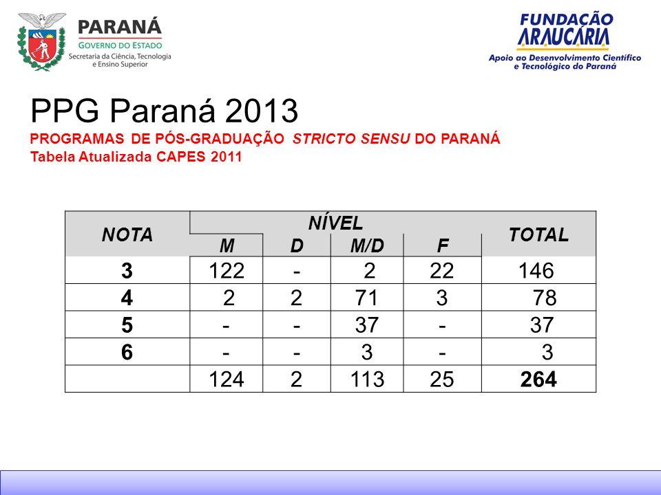 PPG Paraná 2013 PROGRAMAS DE PÓS-GRADUAÇÃO STRICTO SENSU DO PARANÁ Tabela Atualizada CAPES 2011. NOTA.