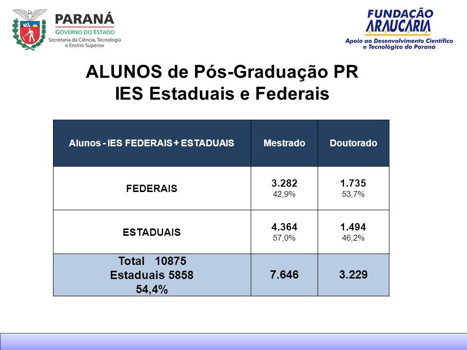 ALUNOS de Pós-Graduação PR IES Estaduais e Federais
