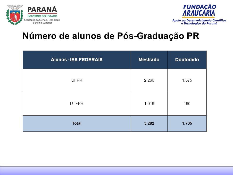 Número de alunos de Pós-Graduação PR