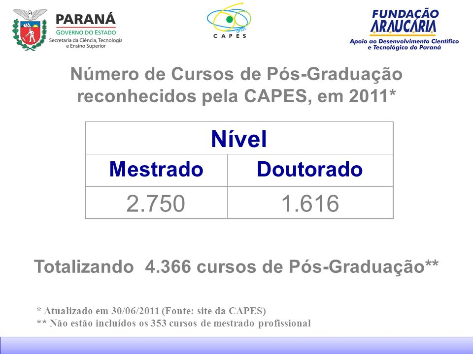 Nível 2.750 1.616 Mestrado Doutorado Número de Cursos de Pós-Graduação