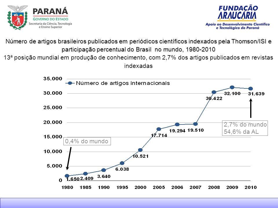 Número de artigos brasileiros publicados em periódicos científicos indexados pela Thomson/ISI e participação percentual do Brasil no mundo, 1980-2010