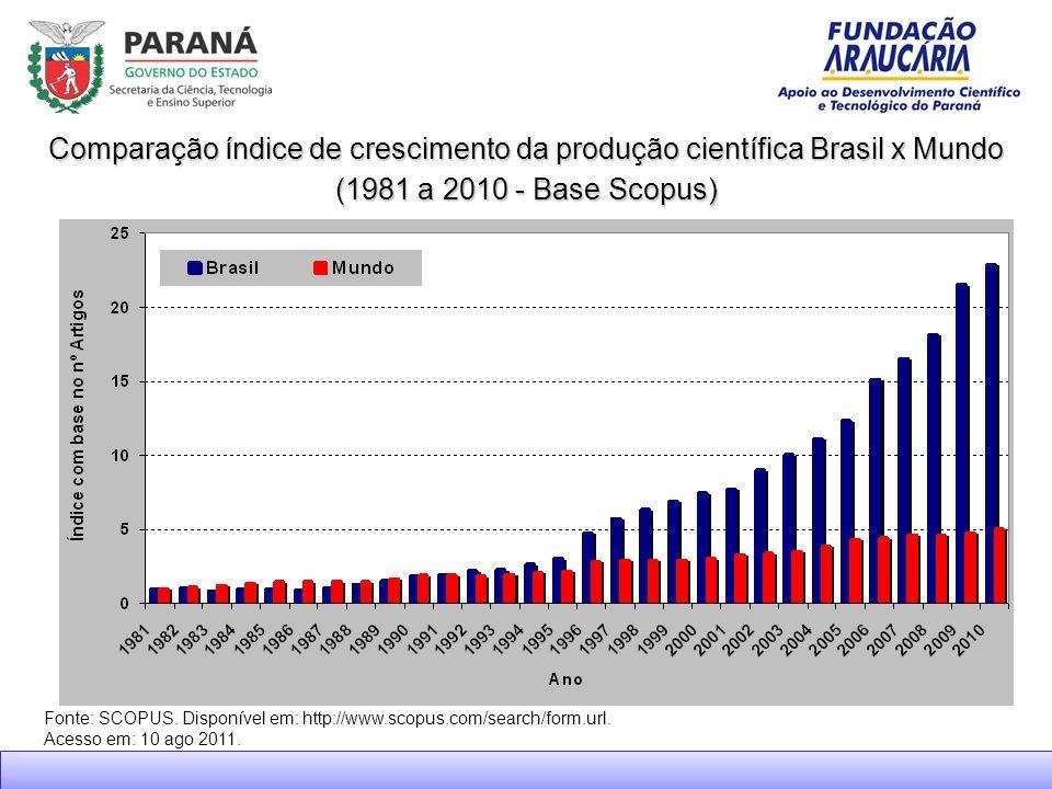 Comparação índice de crescimento da produção científica Brasil x Mundo