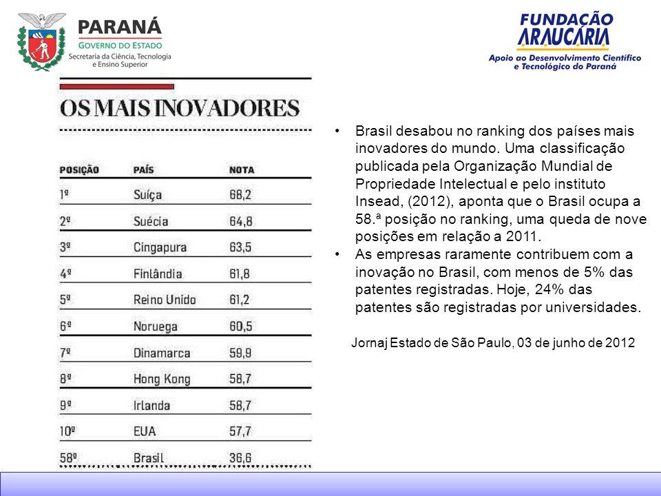 Brasil desabou no ranking dos países mais inovadores do mundo