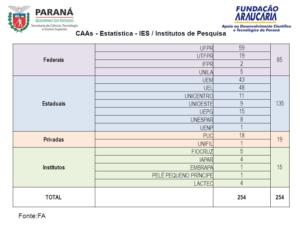 CAAs - Estatística - IES / Institutos de Pesquisa