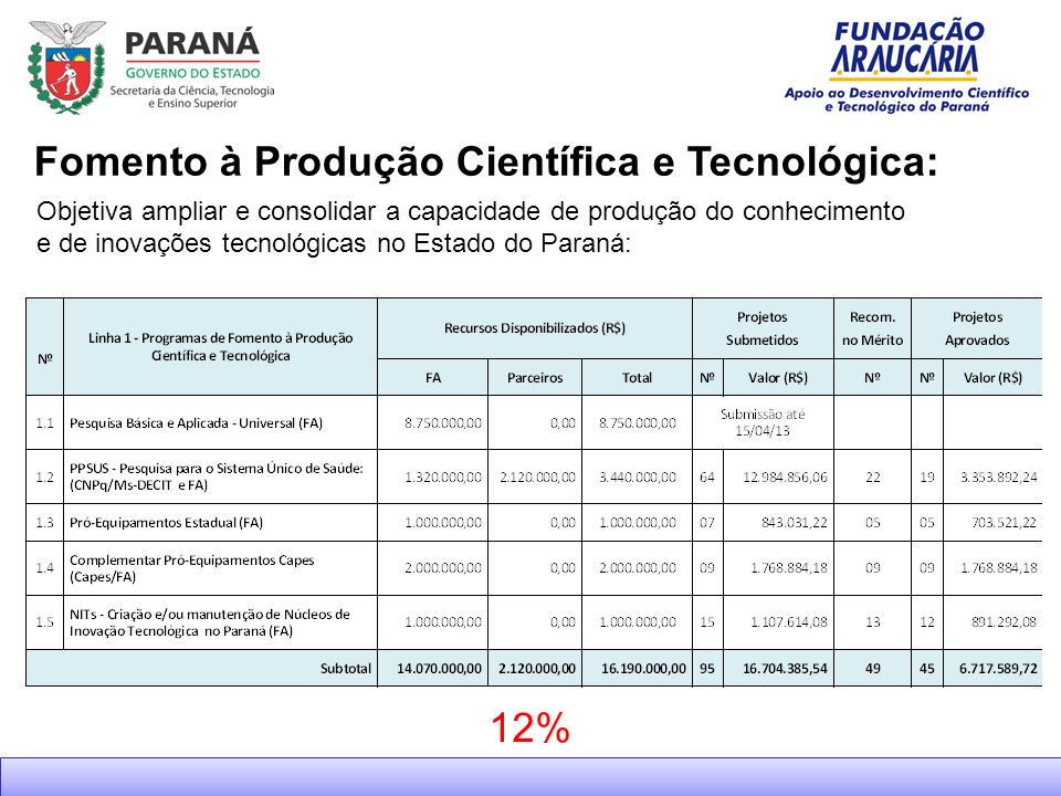 Fomento à Produção Científica e Tecnológica: