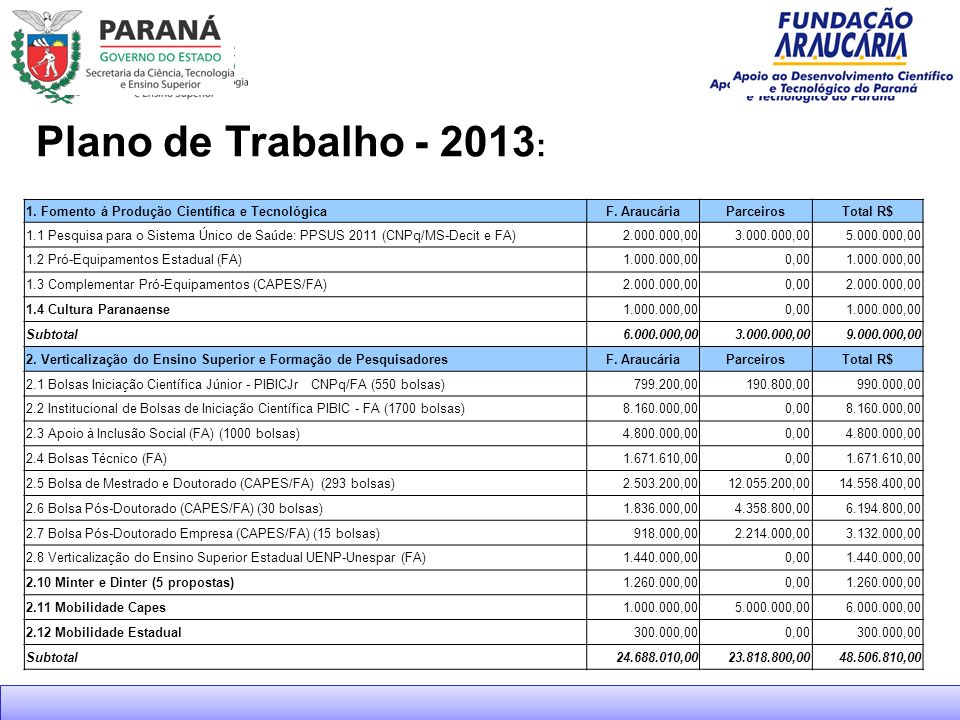 Plano de Trabalho - 2013: 1. Fomento à Produção Científica e Tecnológica. F. Araucária. Parceiros.