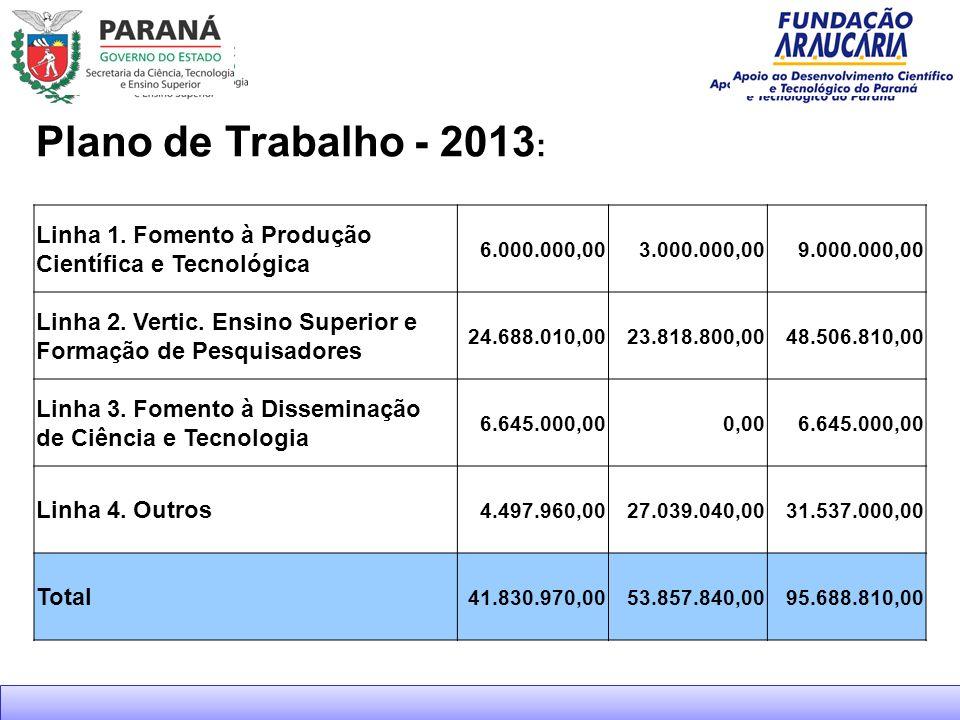 Plano de Trabalho - 2013: Linha 1. Fomento à Produção Científica e Tecnológica. 6.000.000,00. 3.000.000,00.