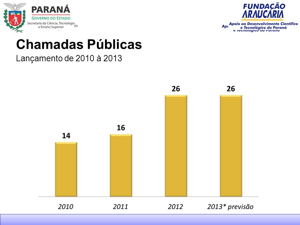 Chamadas Públicas Lançamento de 2010 à 2013 66