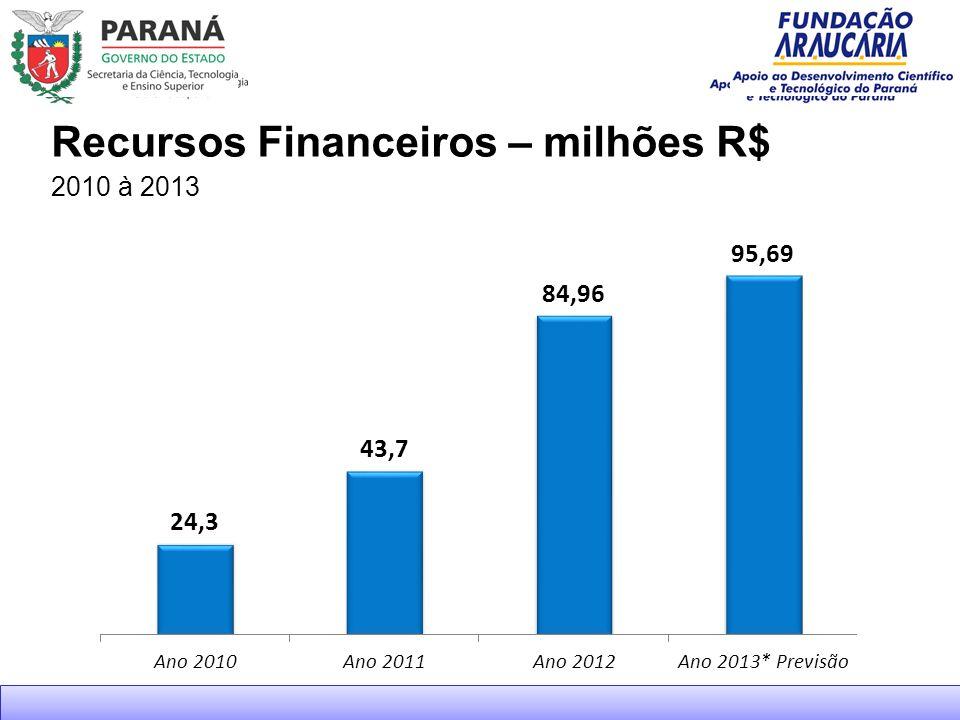 Recursos Financeiros – milhões R$