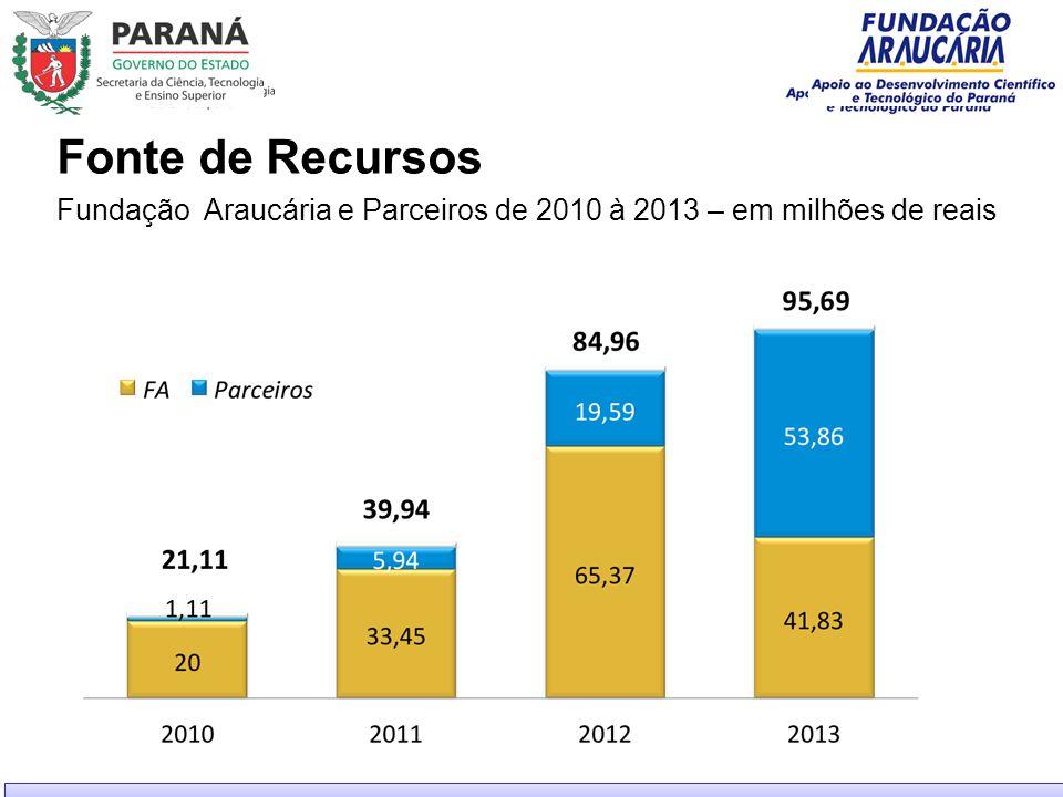 Fonte de Recursos Fundação Araucária e Parceiros de 2010 à 2013 – em milhões de reais 68