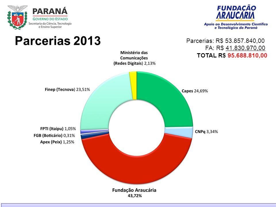 Parcerias 2013 Parcerias: R$ 53.857.840,00 FA: R$ 41.830.970,00