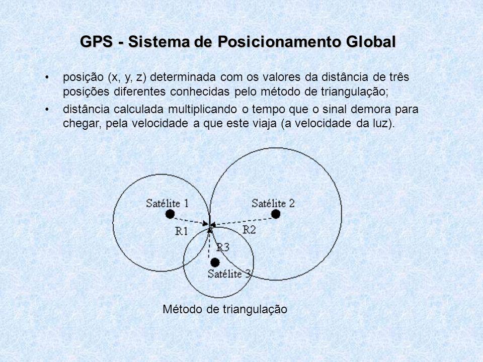 GPS - Sistema de Posicionamento Global