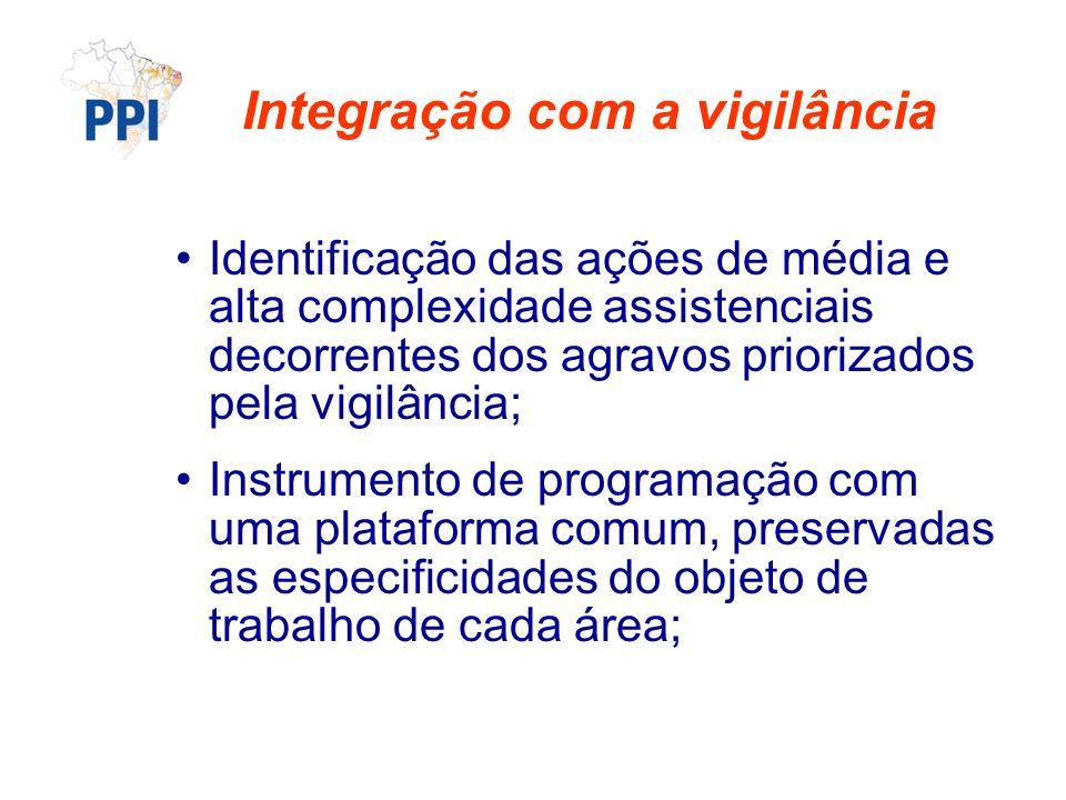 Integração com a vigilância